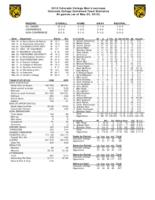Thumbnail for 2010 Colorado College Men's Lacrosse Final Statistics