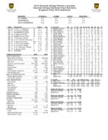 Thumbnail for 2010 Colorado College Women's Lacrosse Final Statistics